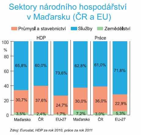 Graf: Sektory národního hospodářství v Maďarsku (ČR a EU)