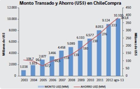 Graf: Nárůst importu prostřednictvím agentury ChileCompra