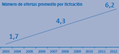 Graf: Nárůst počtu zahraničních nabídek v jedné licitaci