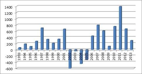 Přehled finančních objemů EGAP 1993 až 2013.
