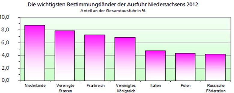 Graf: Zahraniční obchod, Dolní Sasko