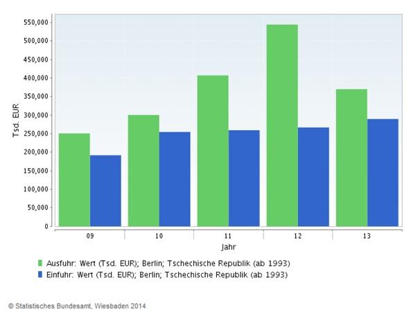 Graf: Zahraniční obchod ČR a Berlín
