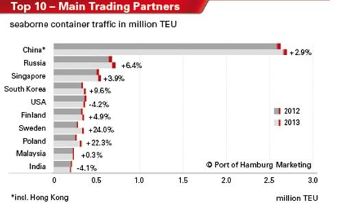 Graf: obchodní partneři Hamburku - přístav