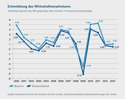 Graf: Vývoj ekonomiky v Bavorsku