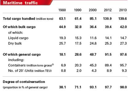 Graf: Kapacita hamburského přístavu