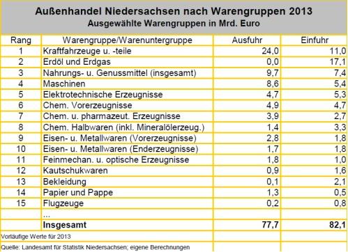 Tabulka: Dolní Sasko, zahraniční obchod