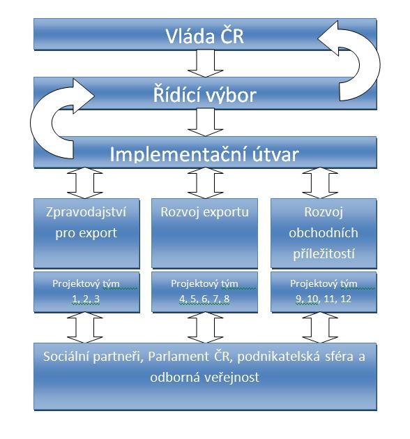 Schéma: Řídící mechanismus implementace Exportní strategie ČR 2012-2020