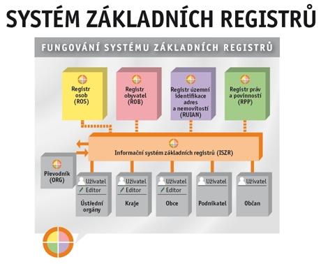 Systém základních registrů