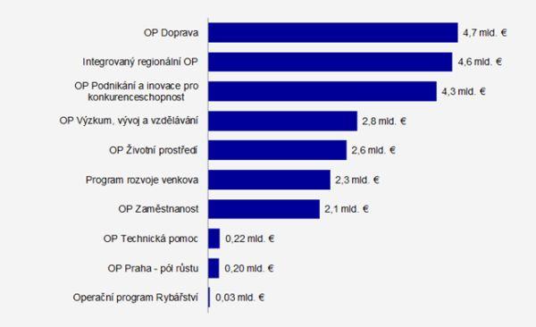 Alokace ESI fondů mezi programy v období 2014-2020