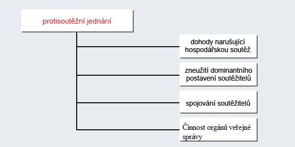 Kategorizace protisoutežního jednání