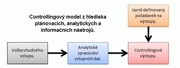 Controllingový model z hlediska plánovacích, analytických a informačních nástrojů