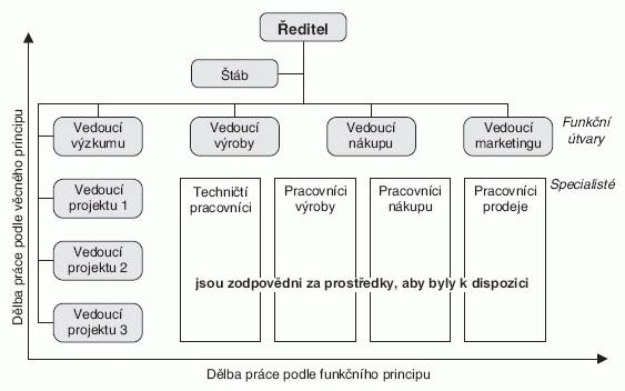 Maticová struktura