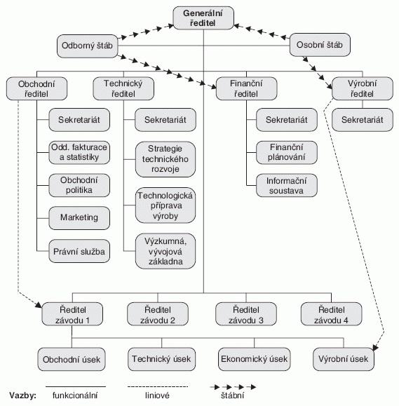Viceliniová štábní organizační struktura