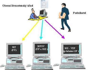 Schema procesů na CRM