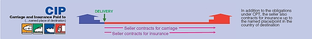 Carriage and Insurance Paid to