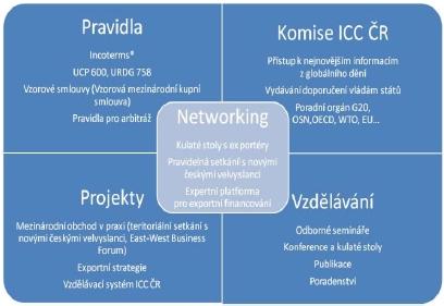 Poradenské služby ICC ČR