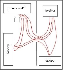 Ukázka Spaghetti diagramu
