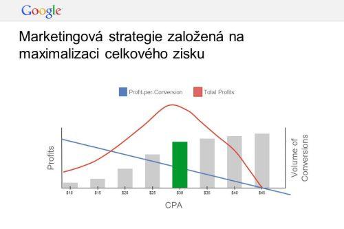 Příklad marketingové strategie založené na modernizacui celkového zisku.