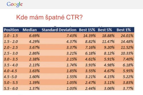 Tabulka výsledků porovnání kampaní dle CTR