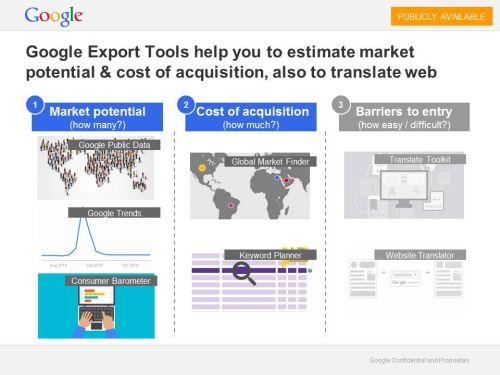 Přehled 5 online nástrojů Google pro online analýzu potenciálního trhu. Podrobnosti v textu.