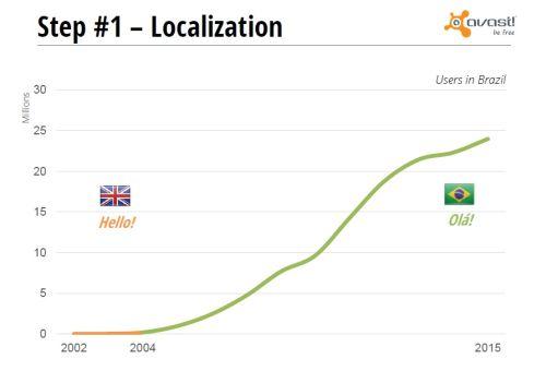 Graf růstu prodejnosti programu Avast v Brazílii v ledetch 202 až 2015