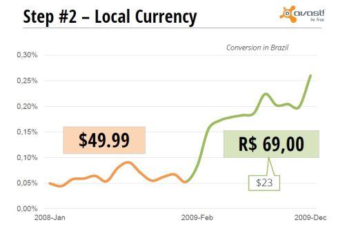 Graf d;stu prodejnosti programu Avast v Brazílii pro změně účtování z USD na lokální měnu