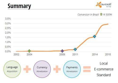 Grafické shrnutí příčin obchodního úspěchu firmy Avast v Brazílii (překlad, lokální měna a lokální platební metody)
