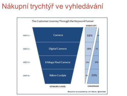 Graficke schéma tzv. nákupního trychtýře ve vyhledávání (s růstem podorbnosti vyhledávacího dotazu roste míra pravděpodobnosti uskutečnění nákupu na dané stránce)