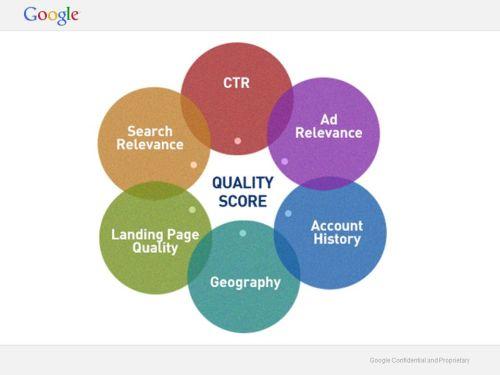 Schéma 6 faktorů, které ovlivňují skóre kvality webové stránky pro inzertní systém Google: relevance inzerátu, tzv. landing page (kam inzerát odkazuje), geografické pozice, historie inzerenta, relevance ve vyhledávání a CTR (očekávanou míru prokliku )