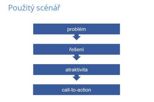 Doporučená struktura scénáře: 1. problém, 2. řešení, 3. atraktivita služby/výrobku a 4. výzva kakci.