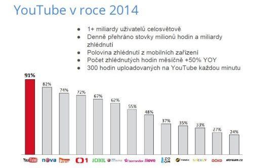 Srovnání sledovanosti YouTube a českých televizí v roce 2013 - YouTube žebříček vede