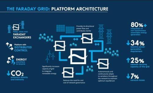 Faraday Grid chce od základu změnit architekturu přenosové soustavy pro elektřinu, autor: Faraday Grid