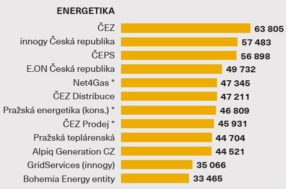 Průměrná hrubá mzda - Energetika