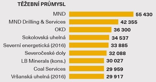 Průměrná hrubá mzda - Těžební průmysl
