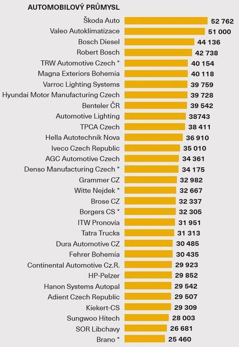 Průměrná hrubá mzda - Automobilový průmysl