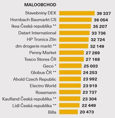 Průměrná hrubá mzda - Maloobchod
