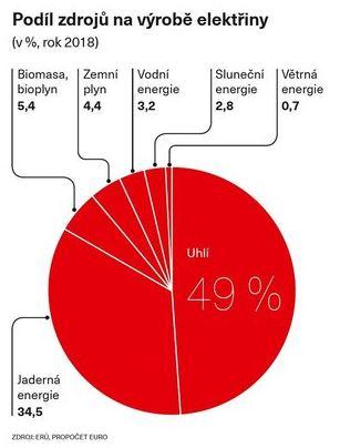 Podíl zdrohů na výrobě elektřiny