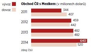 Graf Mexiko