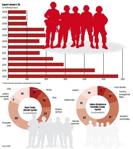 Graf růstu exportu zbraní z České republiky v leetch 2004 až 2015