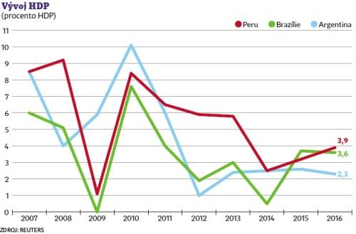 Graf vývoje HDP Latinské Ameriky
