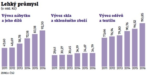 Graf lehkého průmyslu v ČR
