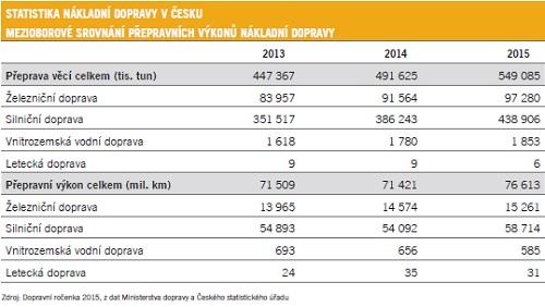 Statistika nákladní dopravy v Česku