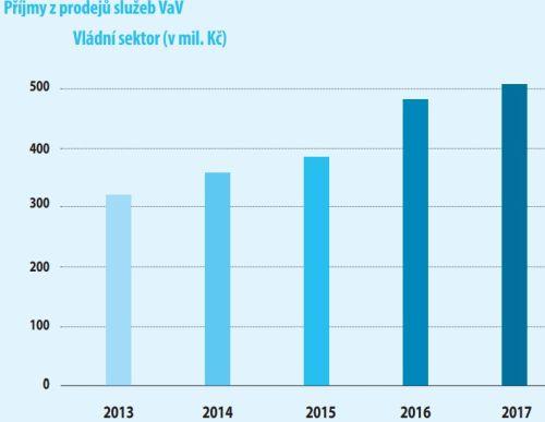 Příjmy z prodejů služeb VaV. Zdroj dat: ČSÚ