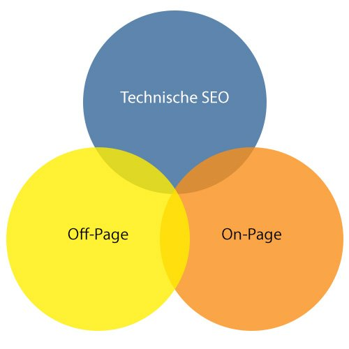 Technische SEO, Off-Page, On-Page