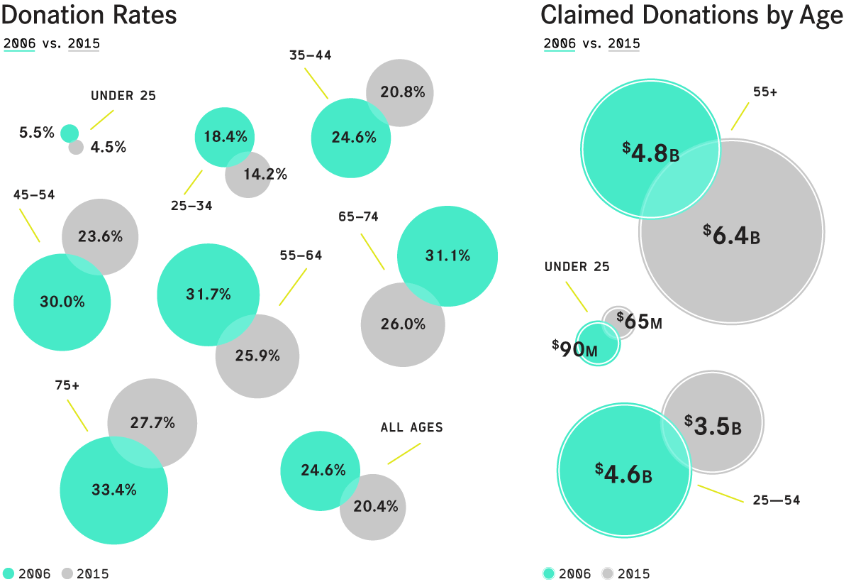 Donation rate and Claimed Donations by age