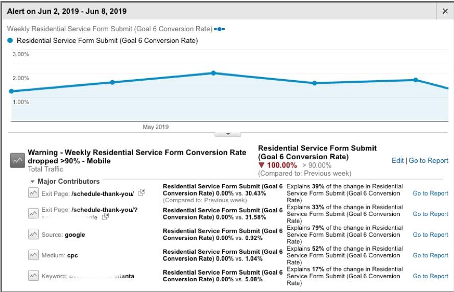 Google Analytics Custom Alert Diagnostic Report