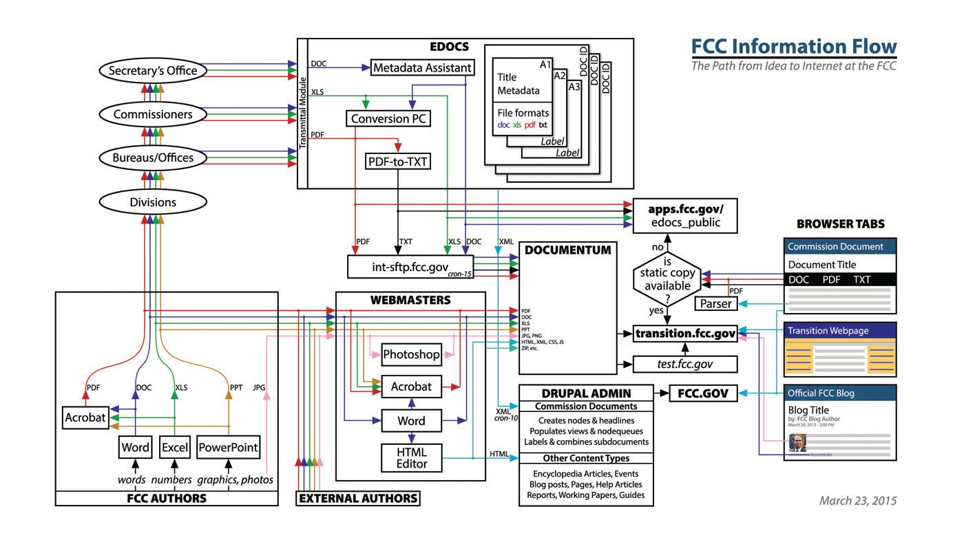 Diagram showing the complex ways that information is authored and published at FCC.