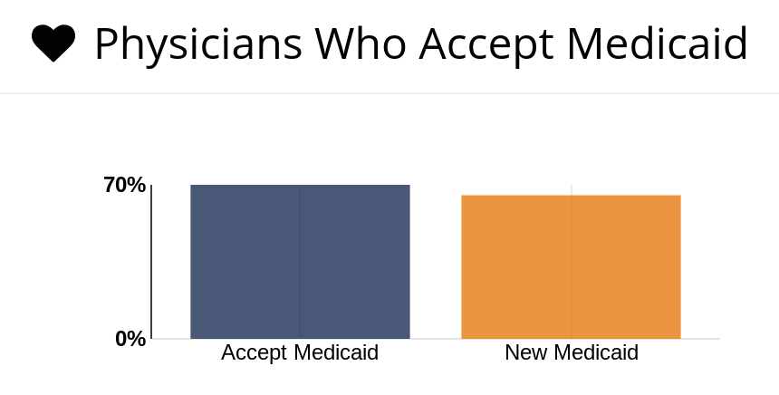 A bar chart showing Georgia's numbers for physicians who accept Medicaid.