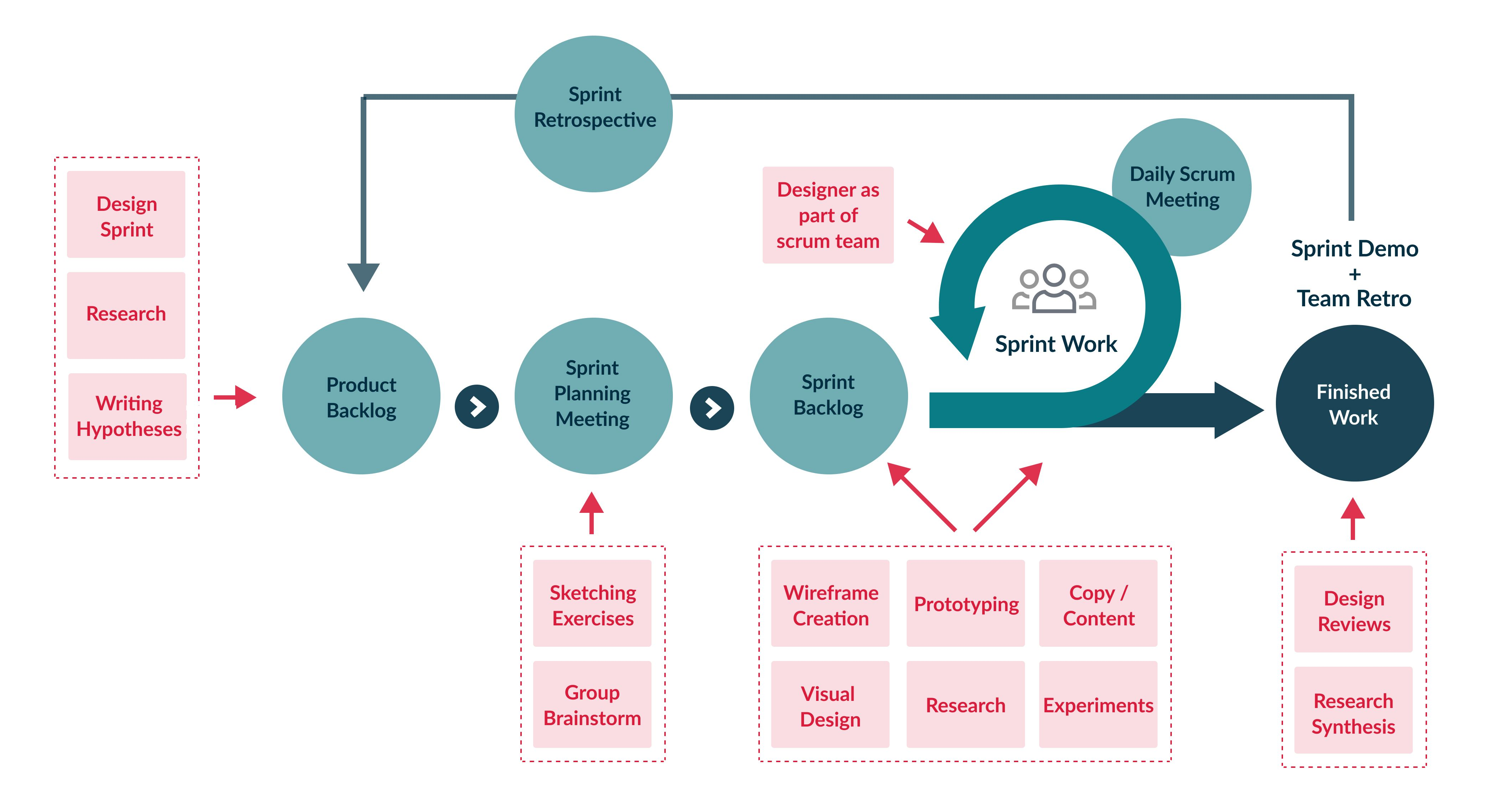 An image of a flow chart showing the different stages of an agile development cycle.
