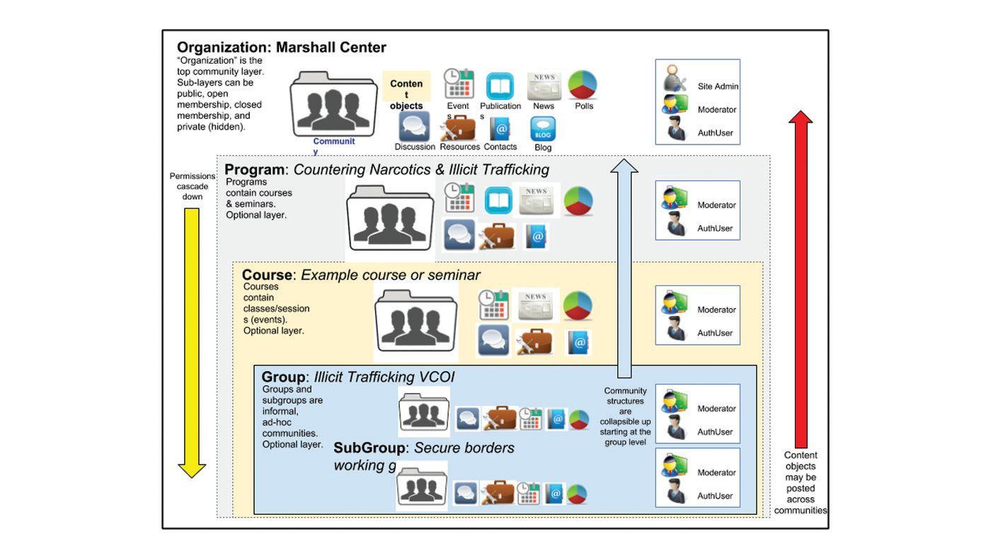 Diagram of content management permissions in GlobalNET